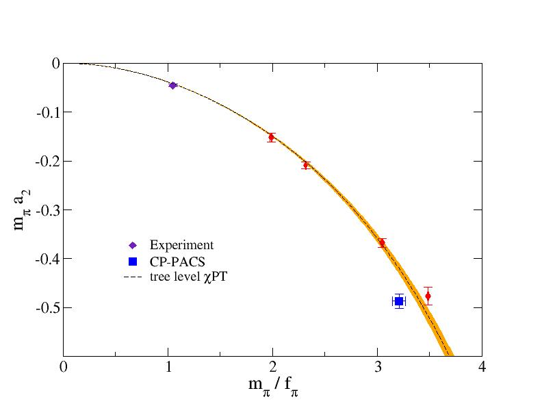 Pion scattering length (I=2 channel)